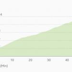 schliersee-schliersbrgalm-ascent-profile